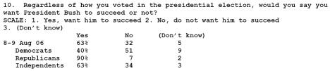 poll-should-bush-succeed